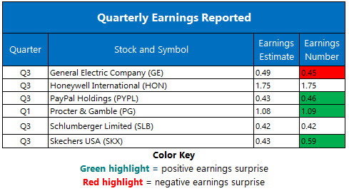 Corporate Earnings Oct 20