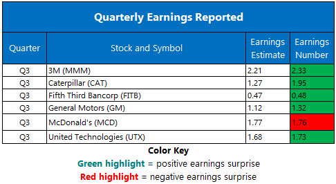 Corporate Earnings Oct 24