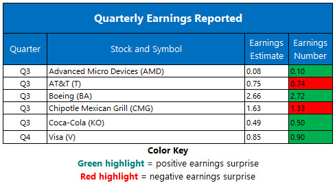 Corporate Earnings Oct 25