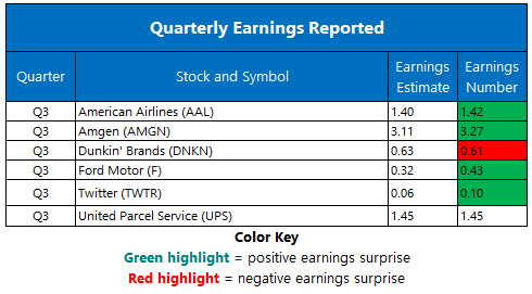 Corporate Earnings Oct 26