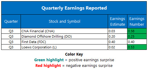 Corporate Earnings Oct 30