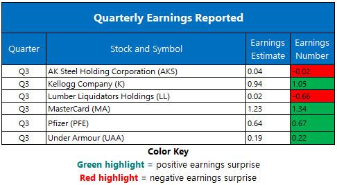 Corporate Earnings Oct 31