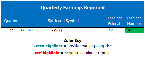 Corporate Earnings Oct 5