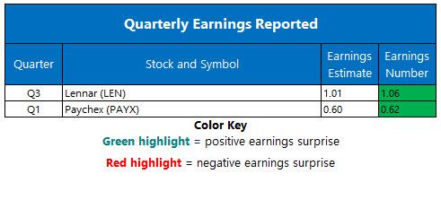 Earnings Chart Oct 3