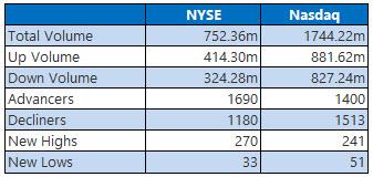NYSE and Nasdaq Stats Oct 13