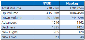 NYSE and Nasdaq Stats Oct 24