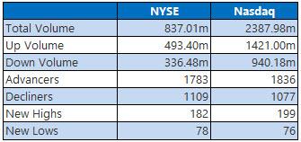 NYSE and Nasdaq Stats Oct 27