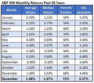 S&P 500 Monthly Returns Chart 1