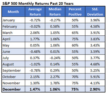 S&P 500 Monthly Returns Chart 2