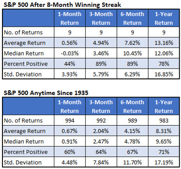 S&P 500 Monthly Returns Chart 4