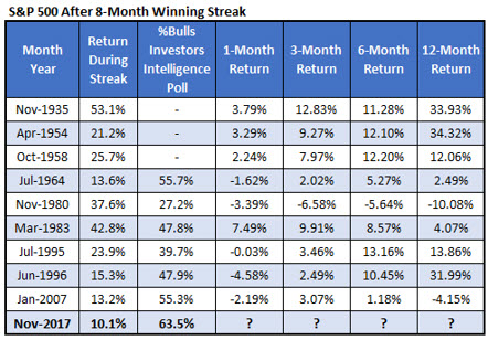 S&P 500 Monthly Returns Chart 5