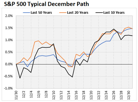 S&P Typical December Path Chart 3