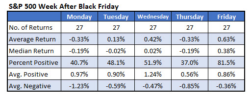 sp500 daily returns after black friday