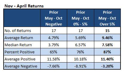 SPX returns breakdown Nov-April