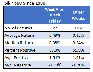 sp500 returns week after black friday
