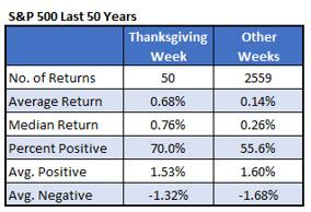 Thanksgiving Week Chart 1
