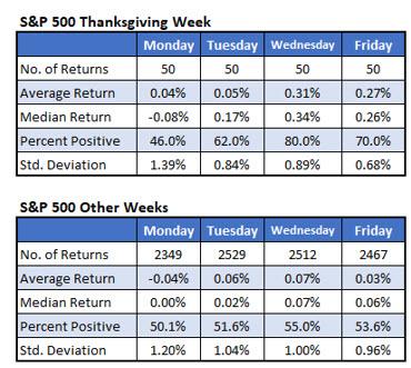 Thanksgiving Week Chart 2