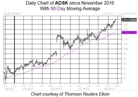Autodesk Stock Chart