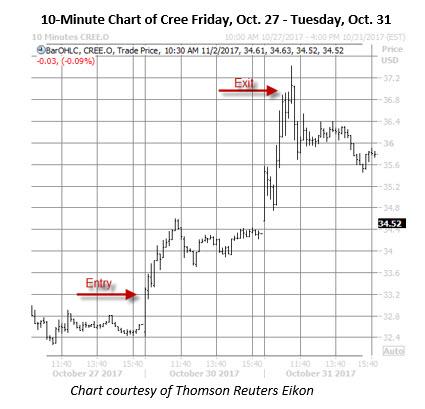 cree stock 10 minute price chart