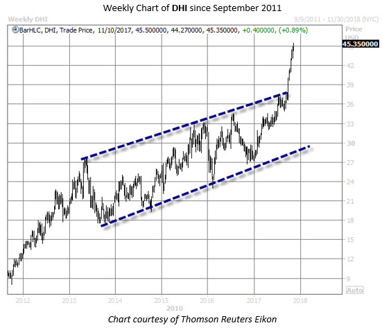 DHI stock chart
