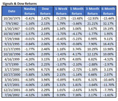 divergence signals dow returns