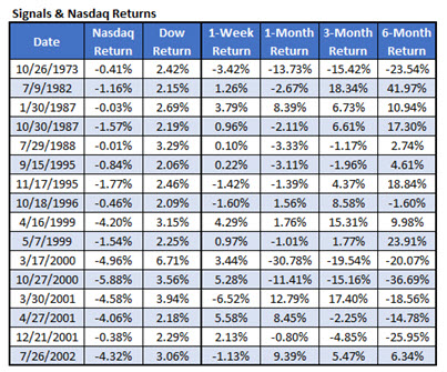 divergence signals nasdaq returns