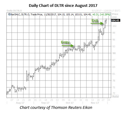dltr stock daily chart nov 30