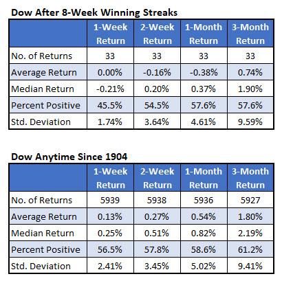 dow after 8-week win streaks