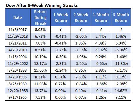 dow last 8-week win streaks
