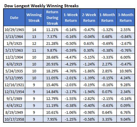 dow longest weekly win streaks