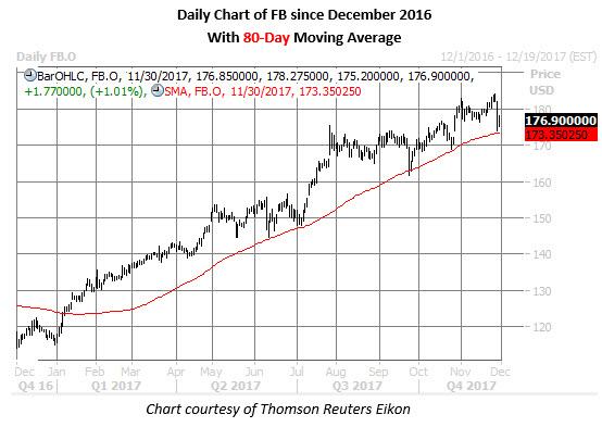 fb stock daily chart nov 30