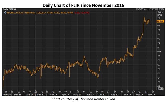FLIR stock