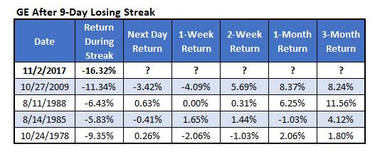 ge stock losing streaks since 1978