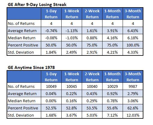 ge stock returns since 1978