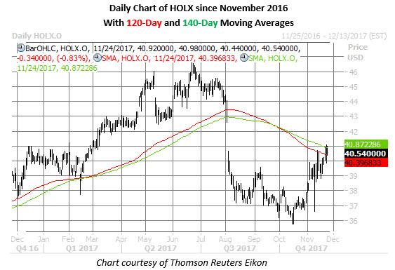 holx stock daily chart nov 24