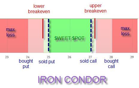 iron condor profit loss
