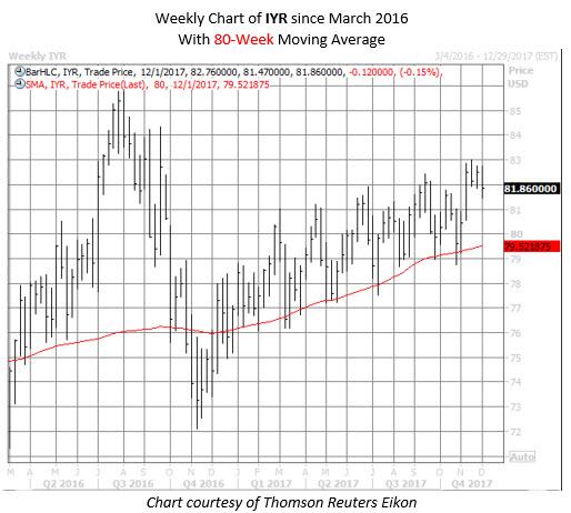 IYR etf chart