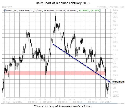 IYZ stock chart