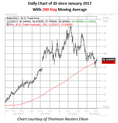 jd stock daily price chart nov 2
