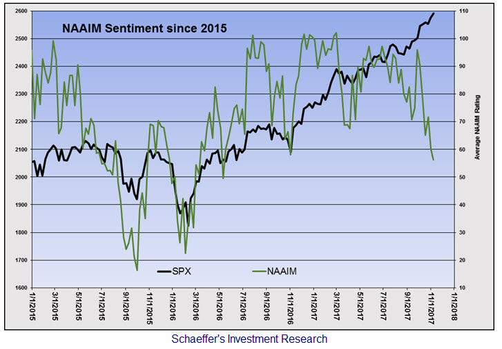 naaim sentiment and spx since 2015
