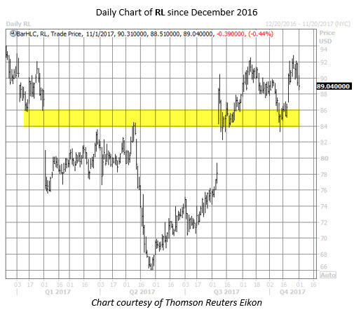 ralph lauren stock chart
