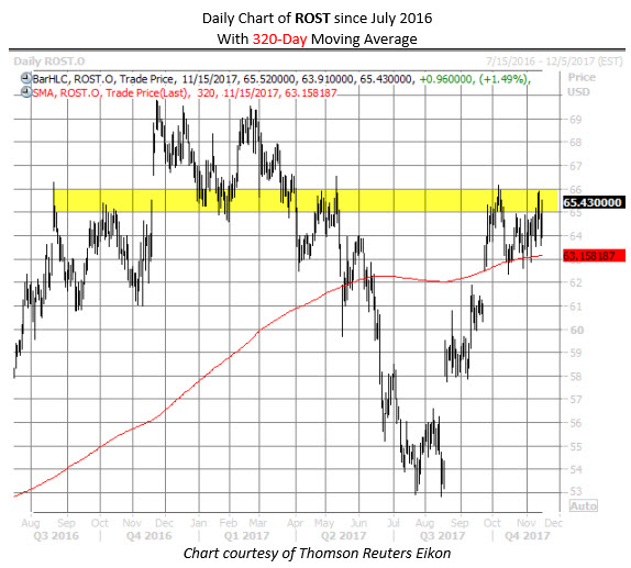 ROST stock chart