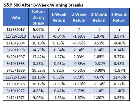 spx 8-week win streaks