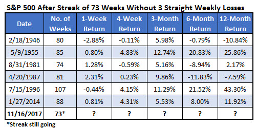 spx after 73 weeks wo 3wk loss