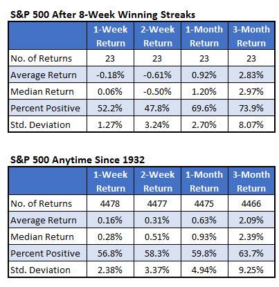 spx after 8-week win streaks