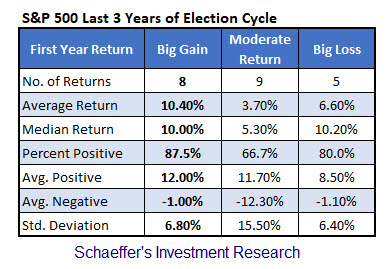 spx first year president big gain moderate big loss