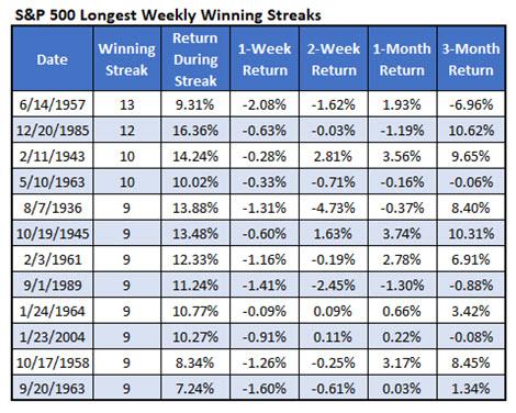 spx longest weekly win streaks