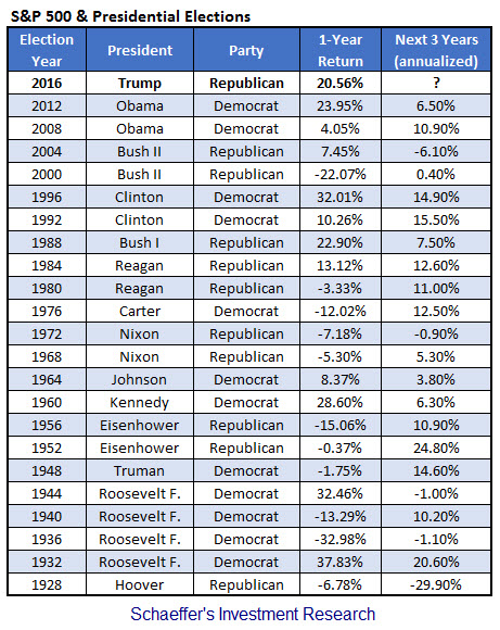 spx presidential election years