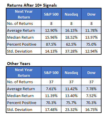 stock indexes after 10 signals