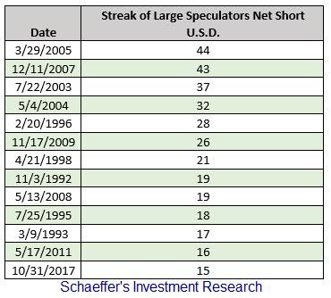 streak of CoT net short dollar